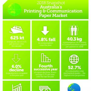 Communication paper demand falls 4.8%