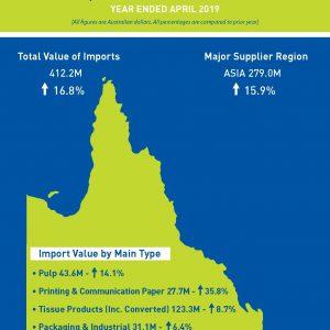 Brisbane's Paper & Board Imports Up 16.8%