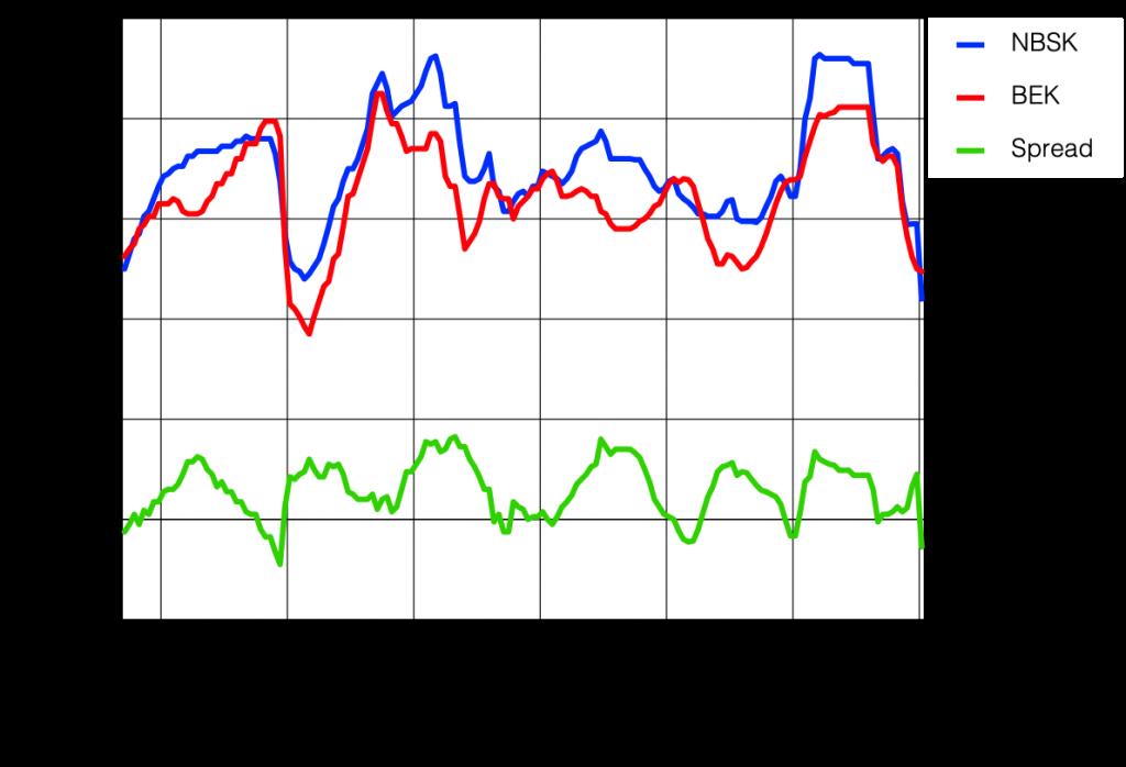 Nbsk pulp prices forex market investment news editorial calendar 2021-2021